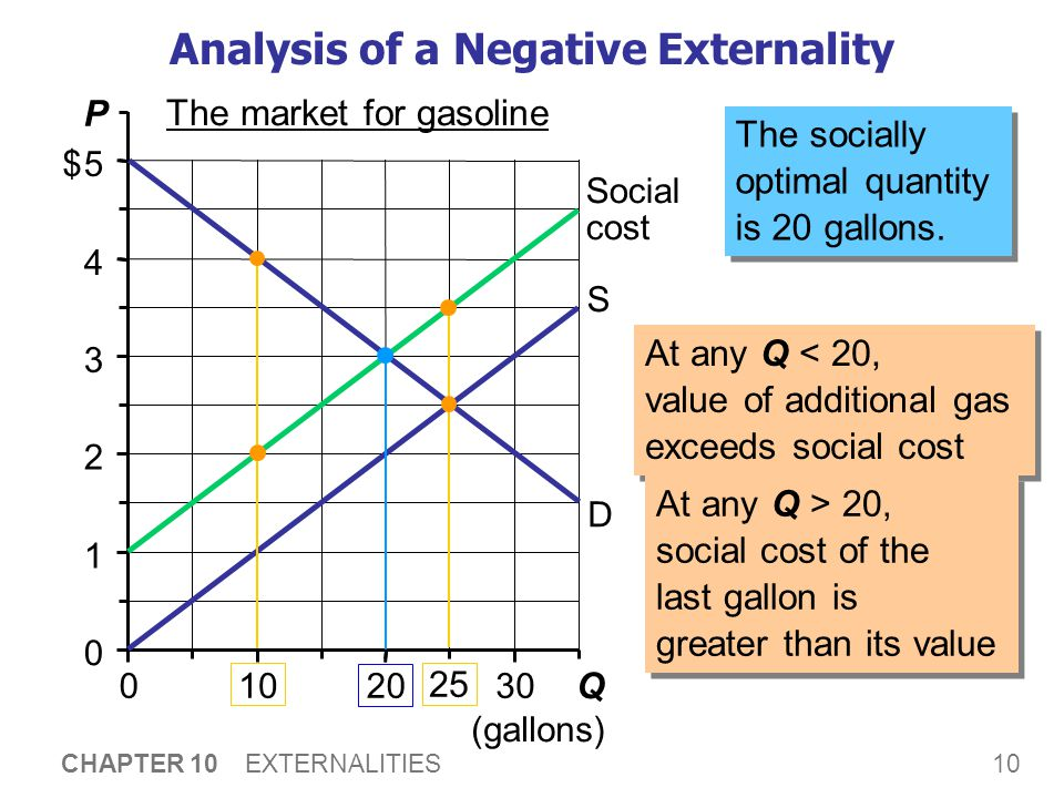 Analysis of a Negative Externality