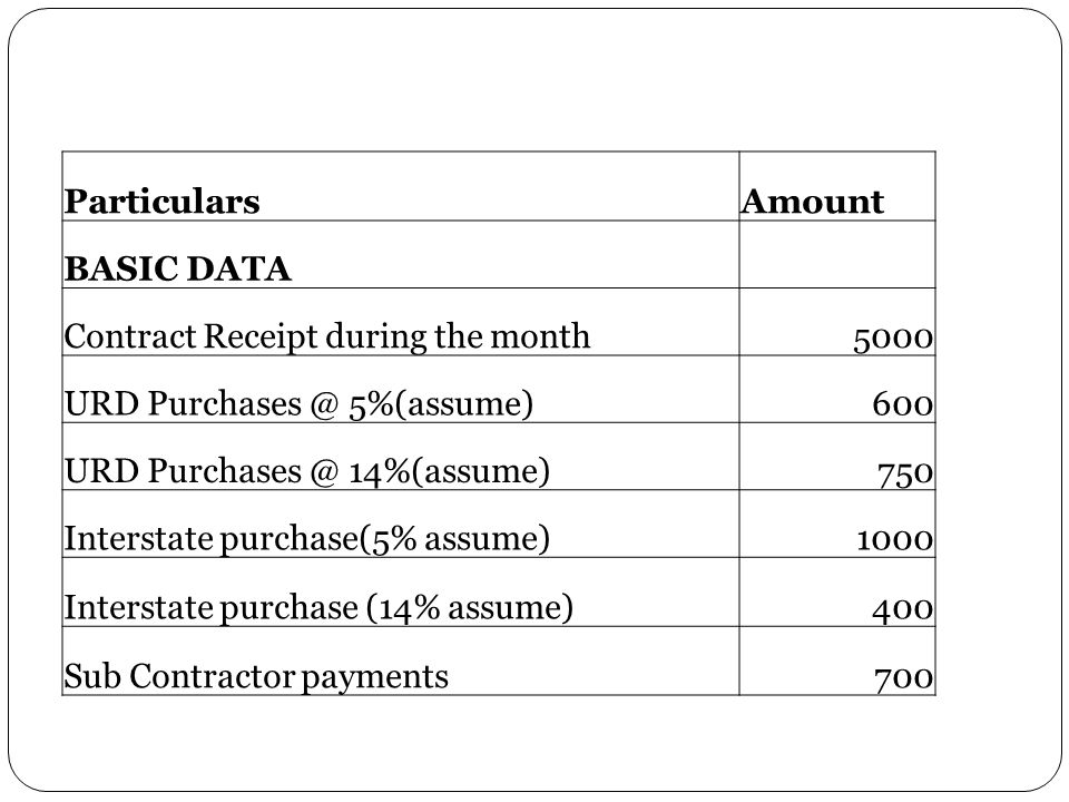 Particulars Amount. BASIC DATA. Contract Receipt during the month. 5000. URD Purchases @ 5%(assume)