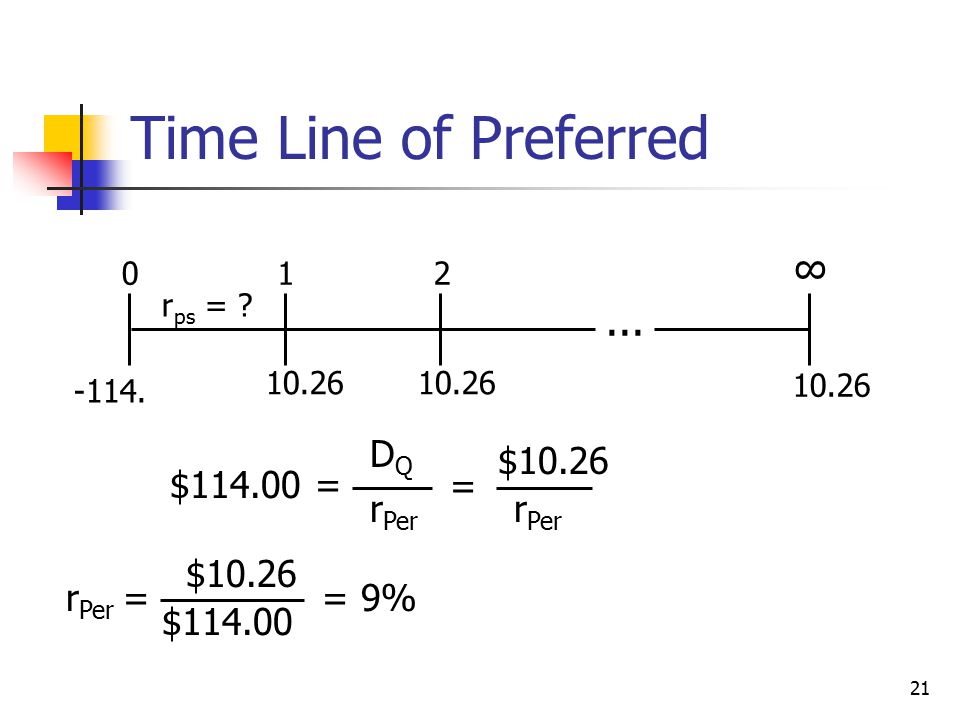 Time Line of Preferred ... ∞ $114.00 = DQ rPer = $10.26 rPer = $114.00