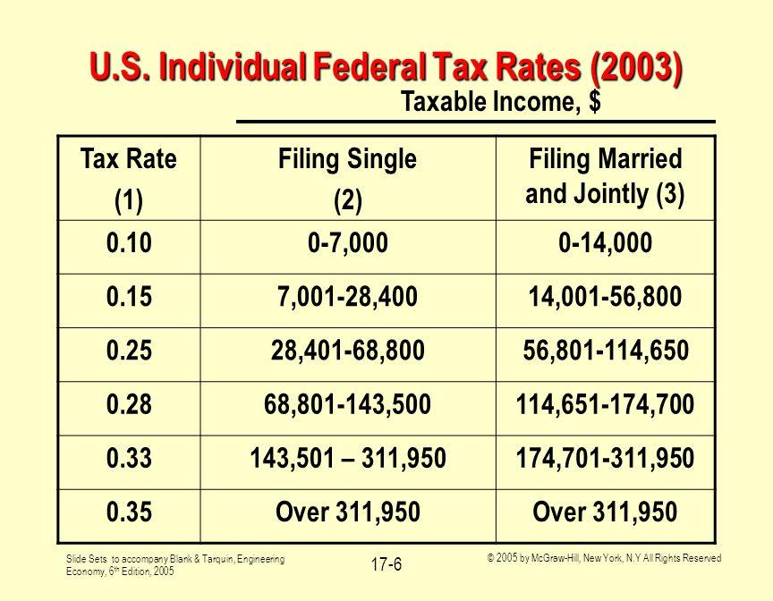 U.S. Individual Federal Tax Rates (2003)