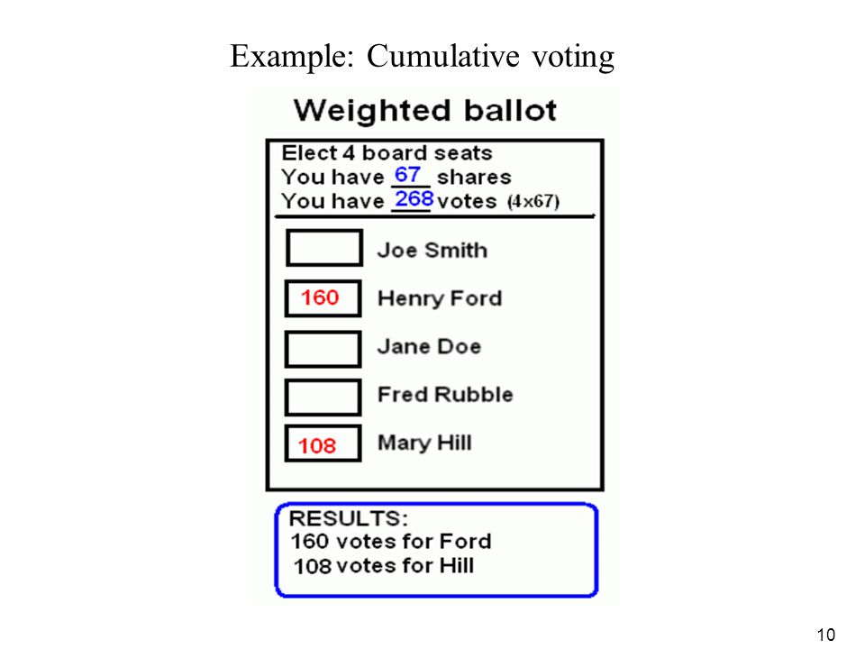 Example: Cumulative voting