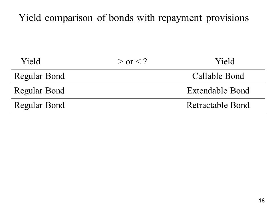 Yield comparison of bonds with repayment provisions