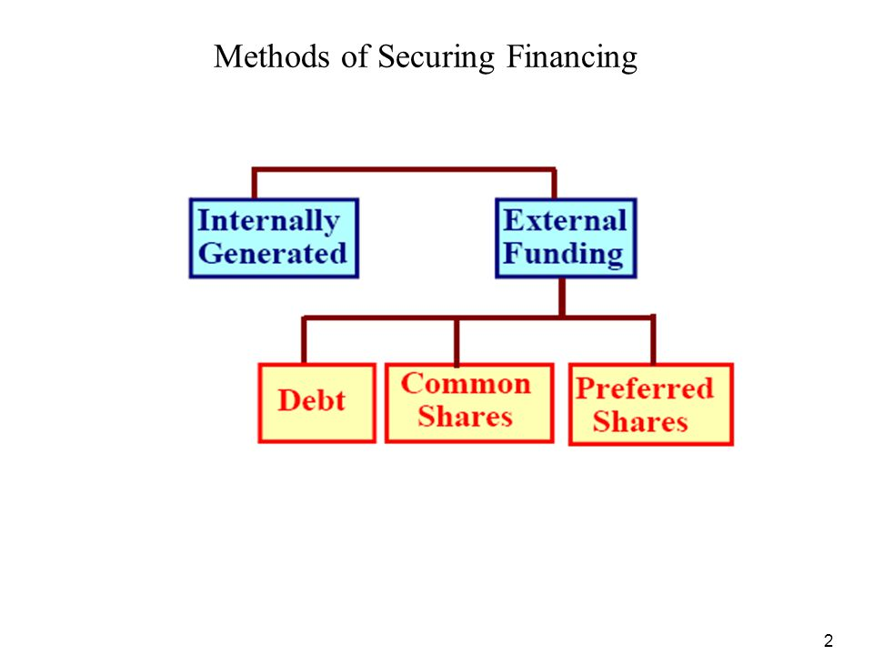 Methods of Securing Financing
