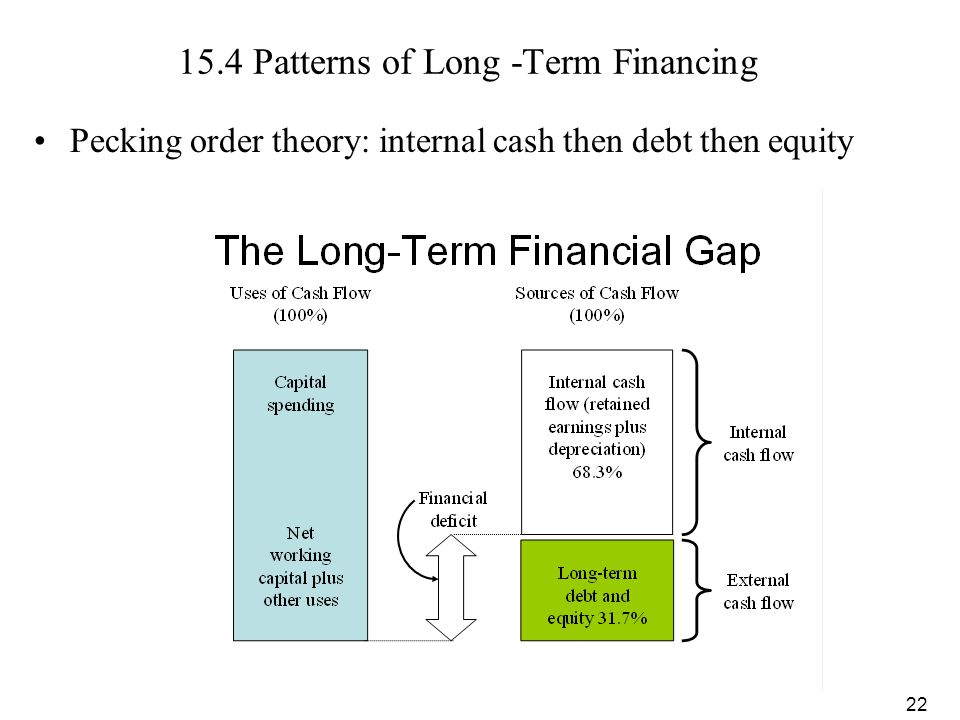 15.4 Patterns of Long -Term Financing