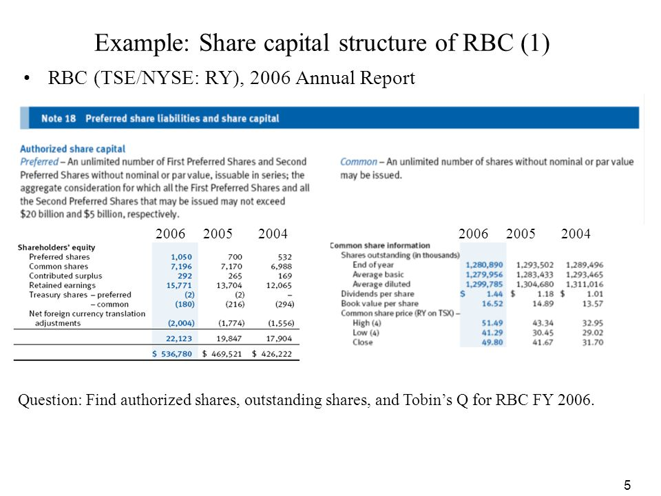 Example: Share capital structure of RBC (1)