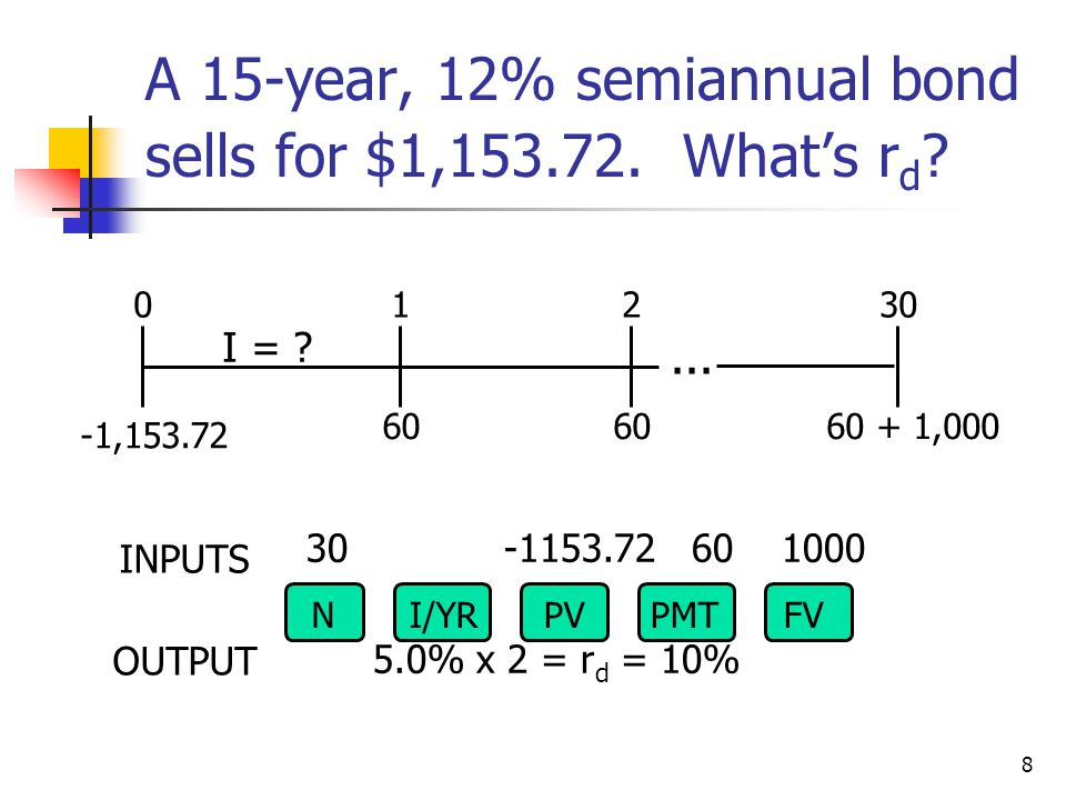 A 15-year, 12% semiannual bond sells for $1,153.72. What's rd