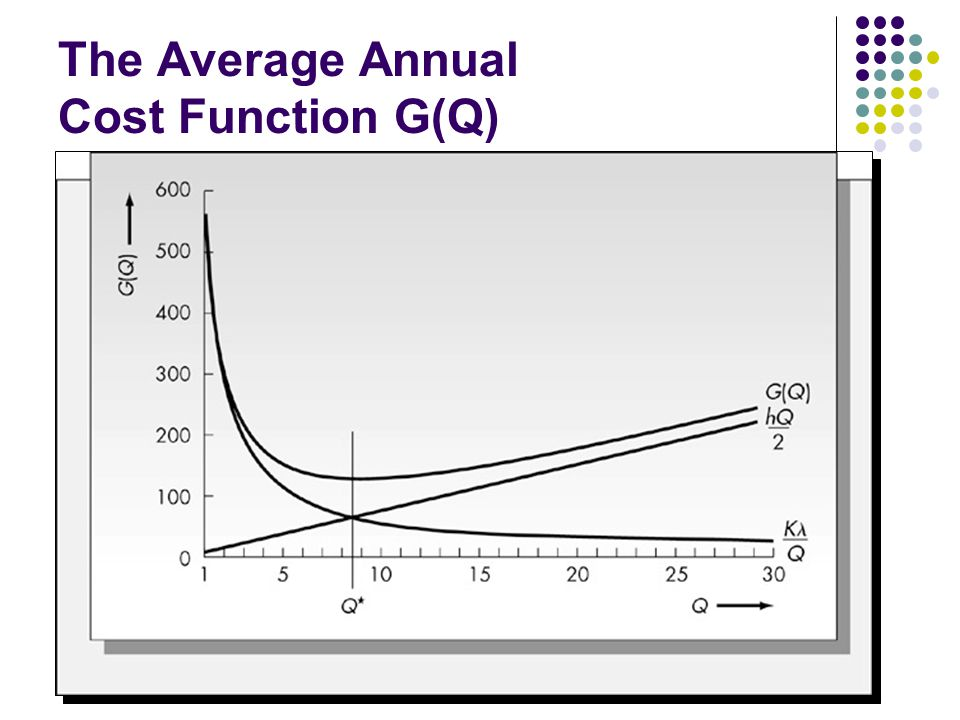 The Average Annual Cost Function G(Q)