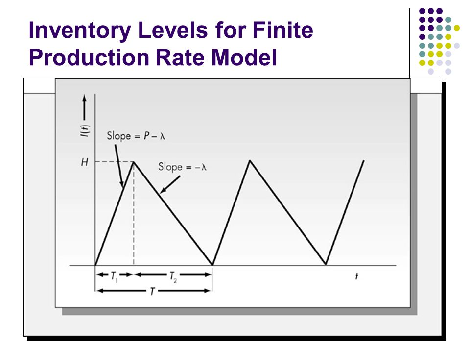 Inventory Levels for Finite Production Rate Model