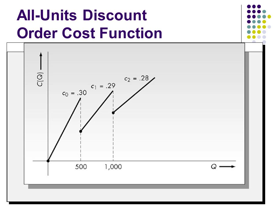All-Units Discount Order Cost Function