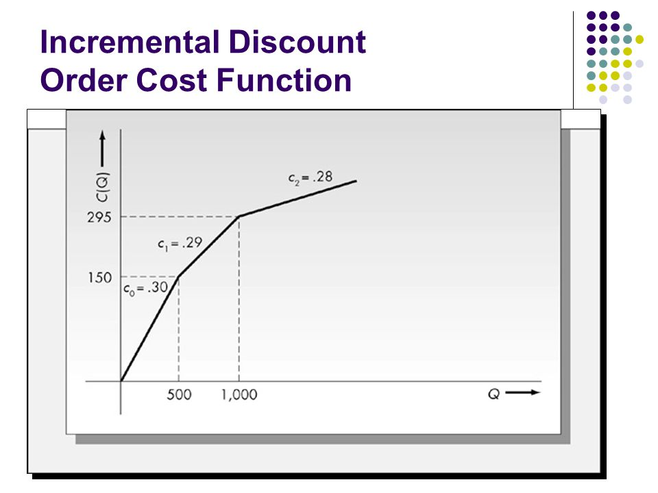 Incremental Discount Order Cost Function