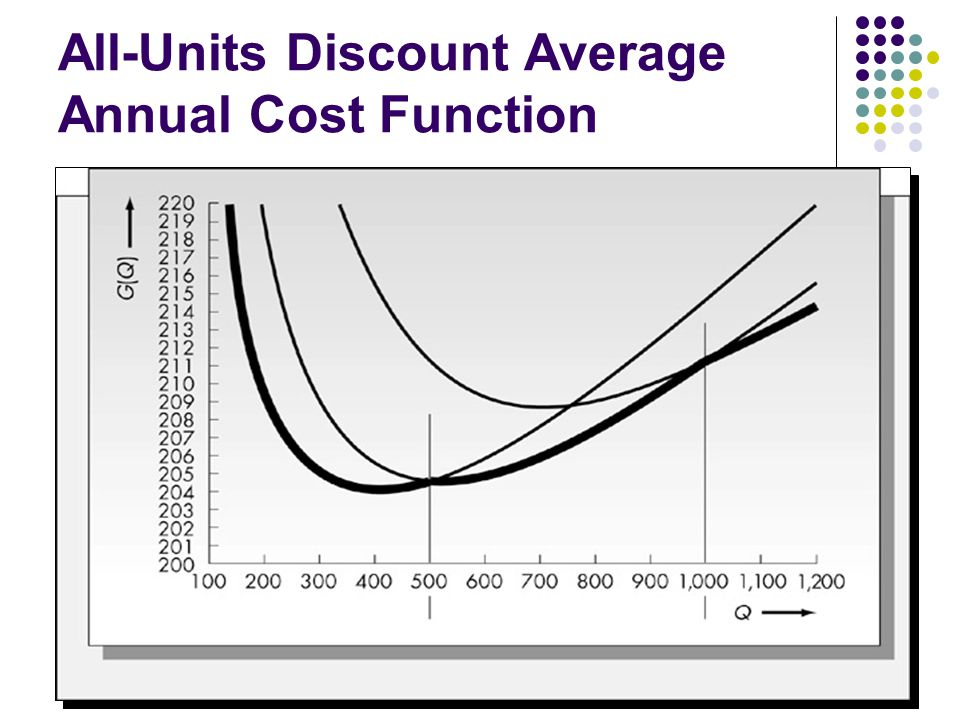 All-Units Discount Average Annual Cost Function