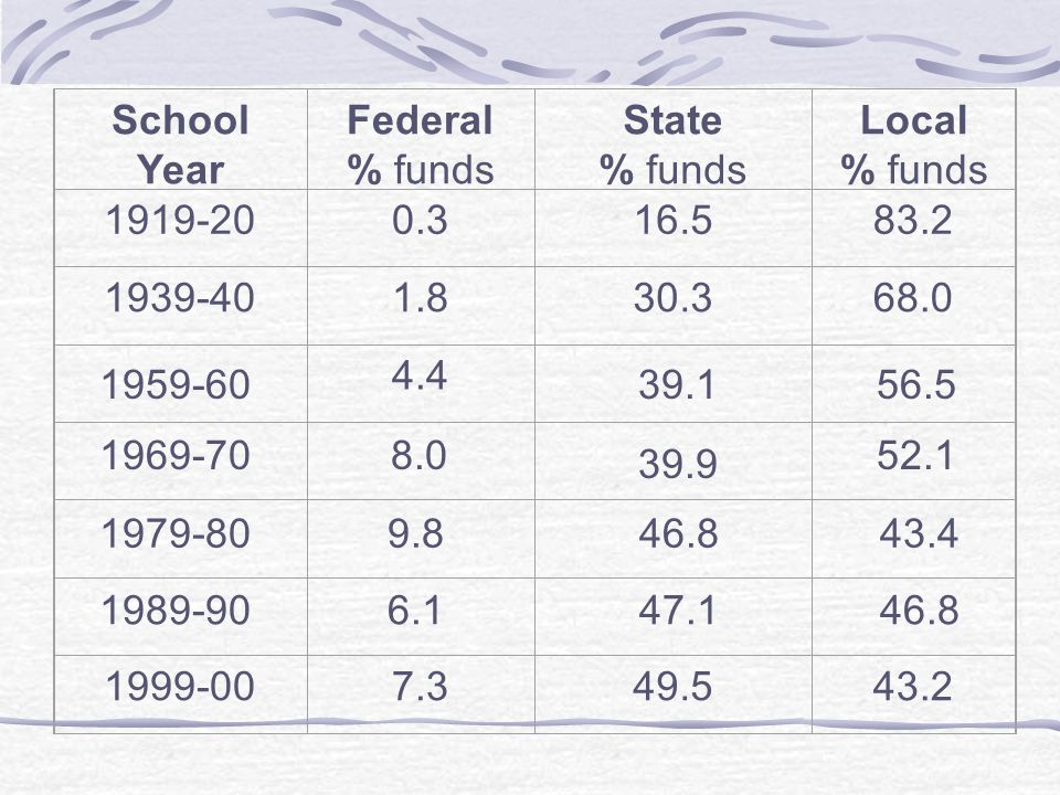 School Year Federal % funds State Local 1919-20 0.3 16.5 83.2 1939-40