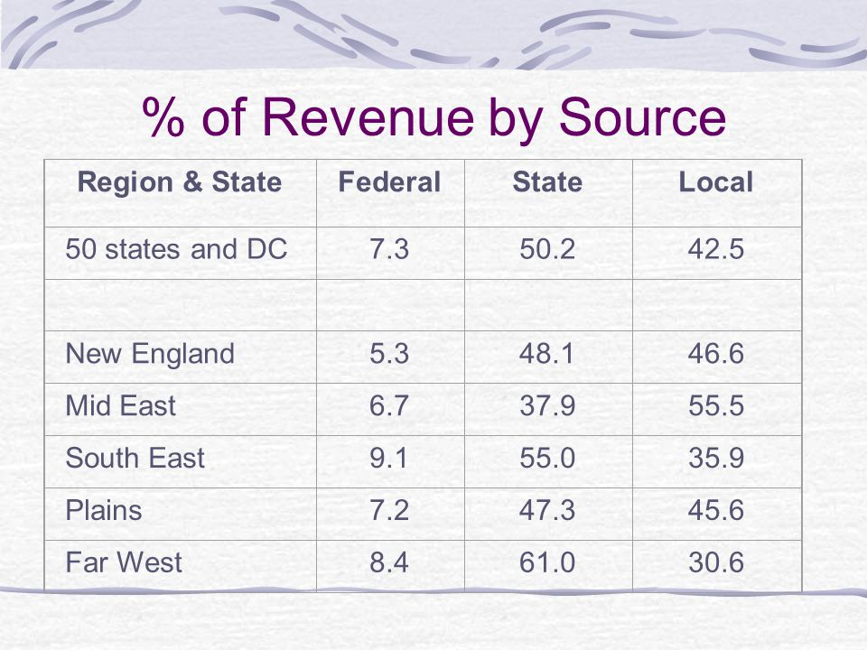 % of Revenue by Source Region & State Federal State Local