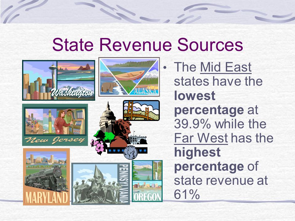 State Revenue Sources The Mid East states have the lowest percentage at 39.9% while the Far West has the highest percentage of state revenue at 61%