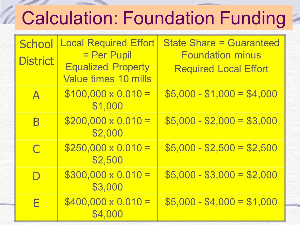 Calculation: Foundation Funding