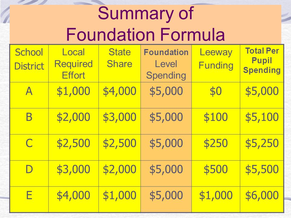 Summary of Foundation Formula