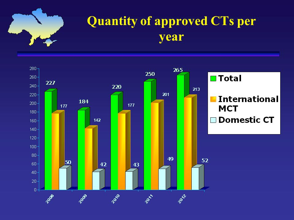 Quantity of approved CTs per year