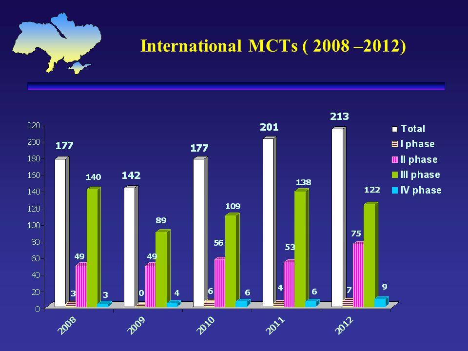 International MCTs ( 2008 –2012)