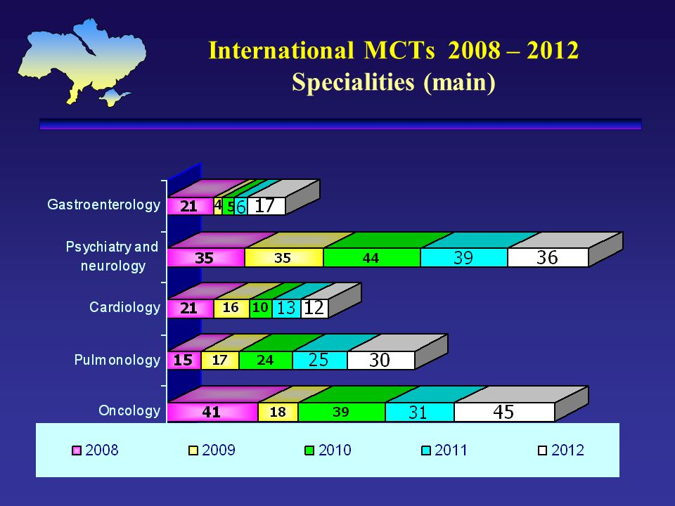 International MCTs 2008 – 2012 Specialities (main)