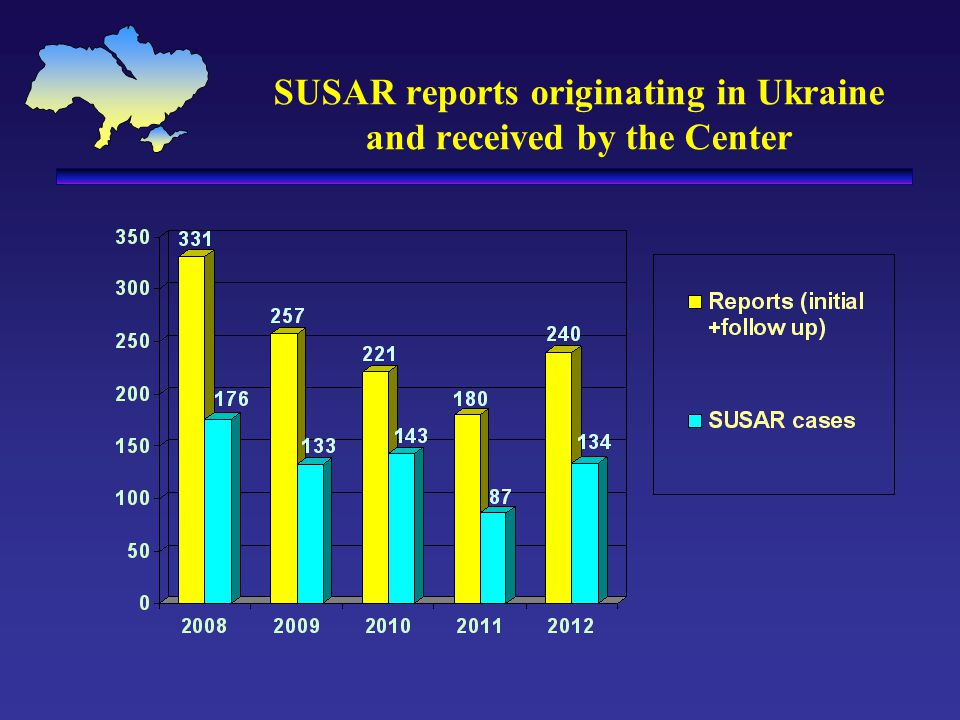 SUSAR reports originating in Ukraine and received by the Center
