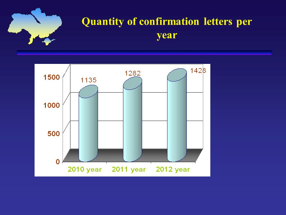 Quantity of confirmation letters per year