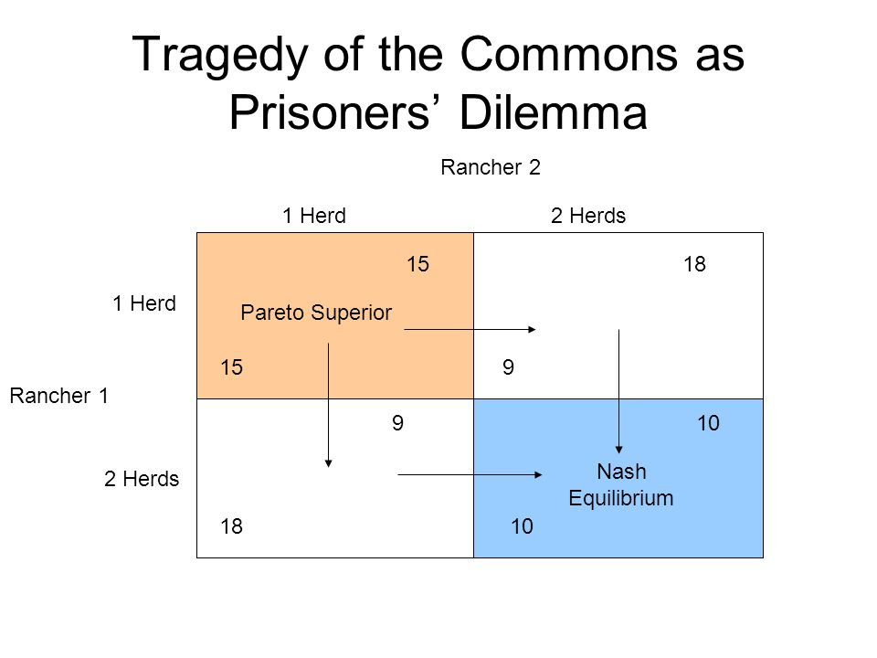 Tragedy of the Commons as Prisoners' Dilemma