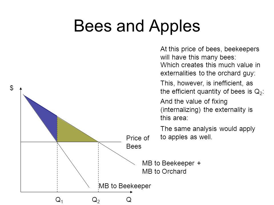Bees and Apples At this price of bees, beekeepers will have this many bees: Which creates this much value in externalities to the orchard guy: