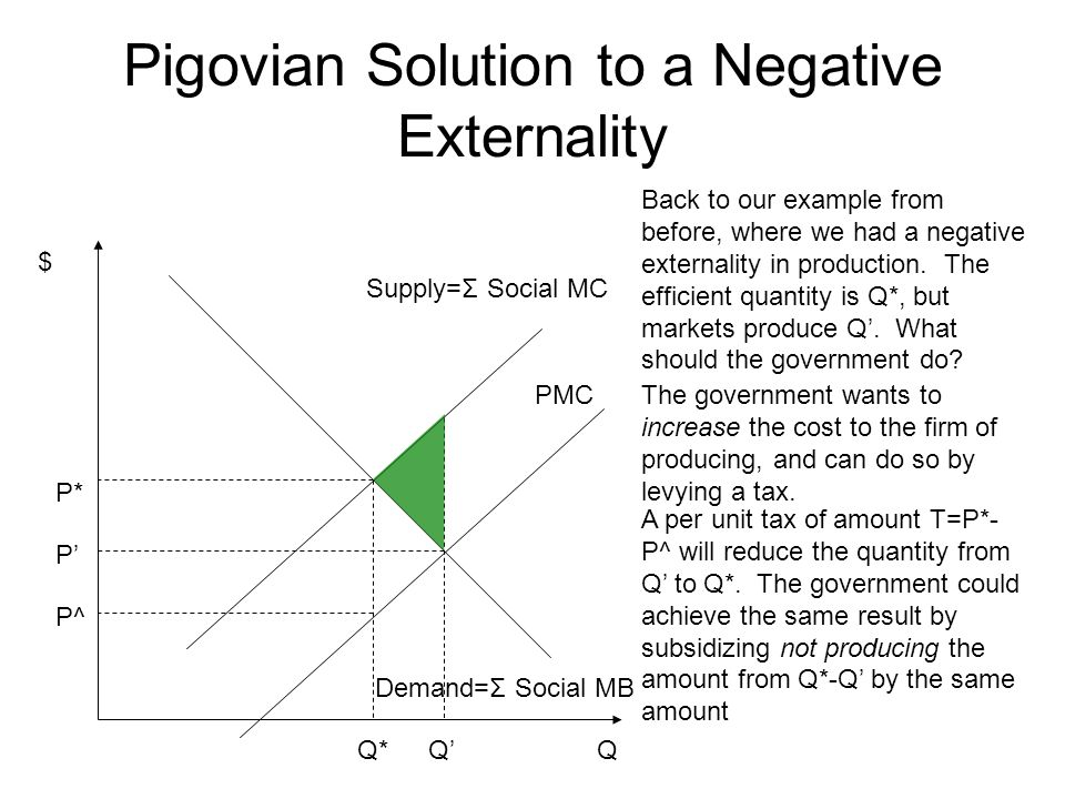Pigovian Solution to a Negative Externality