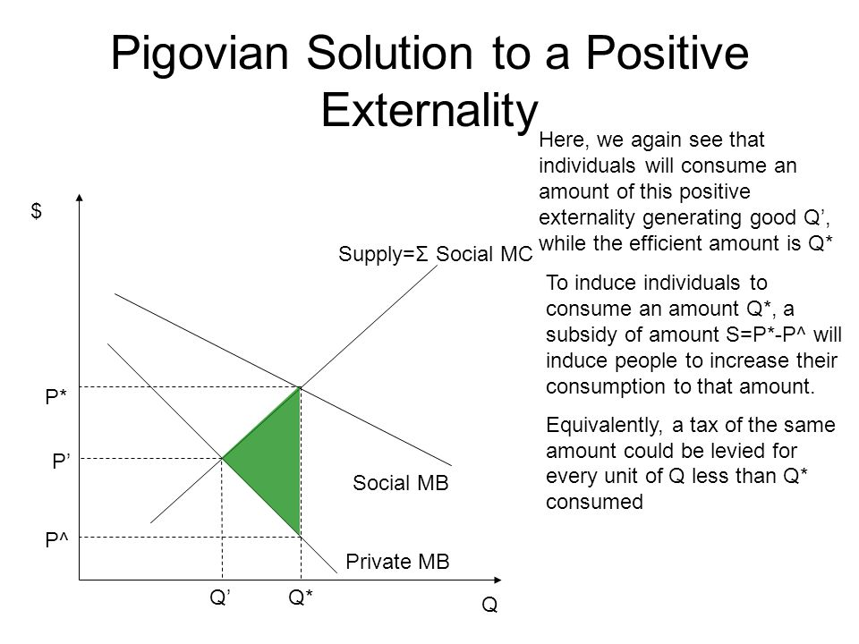 Pigovian Solution to a Positive Externality