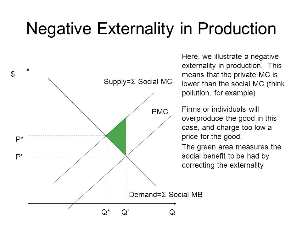 Negative Externality in Production