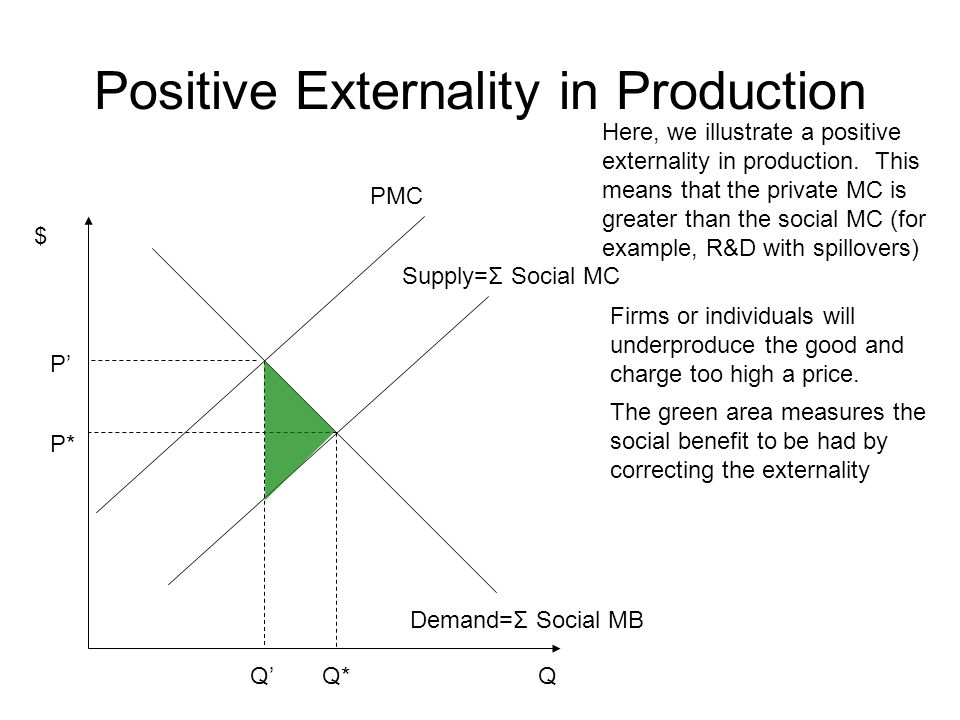 Positive Externality in Production