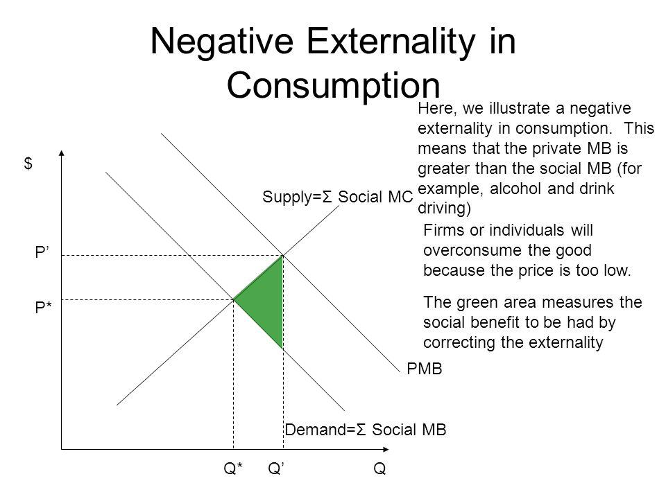 Negative Externality in Consumption