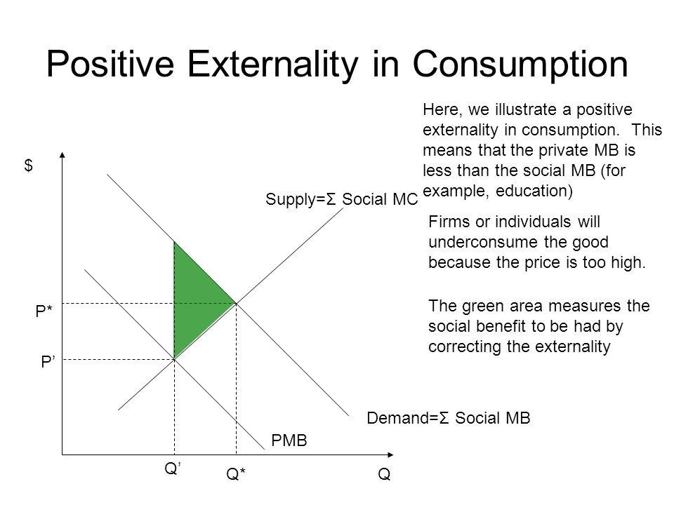 Positive Externality in Consumption