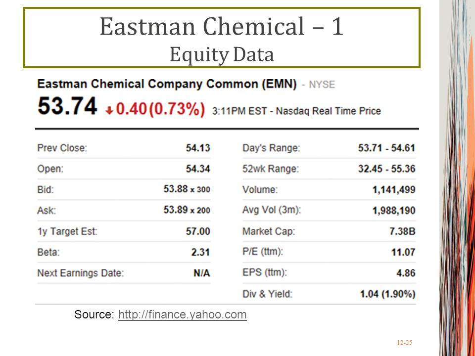 Eastman Chemical – 1 Equity Data