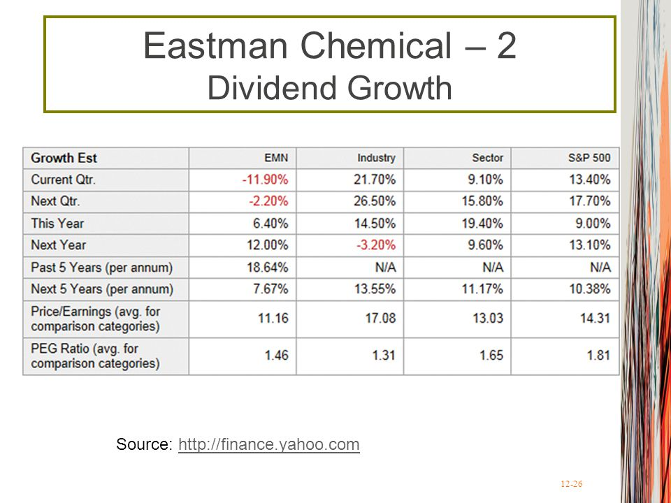 Eastman Chemical – 2 Dividend Growth
