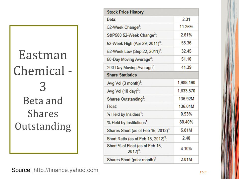 Eastman Chemical - 3 Beta and Shares Outstanding