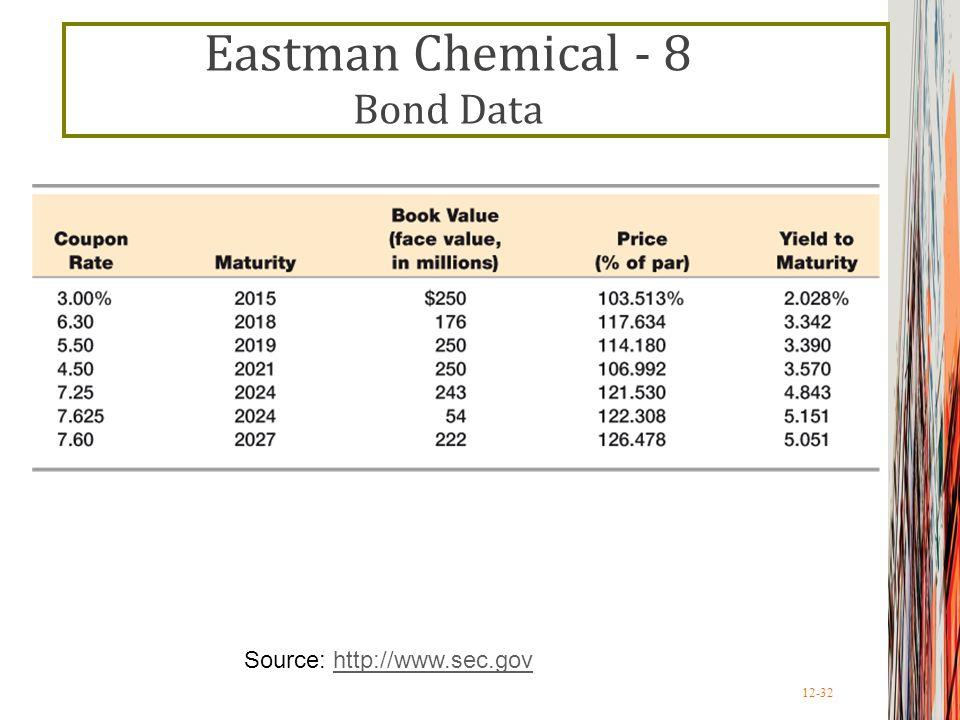 Eastman Chemical - 8 Bond Data