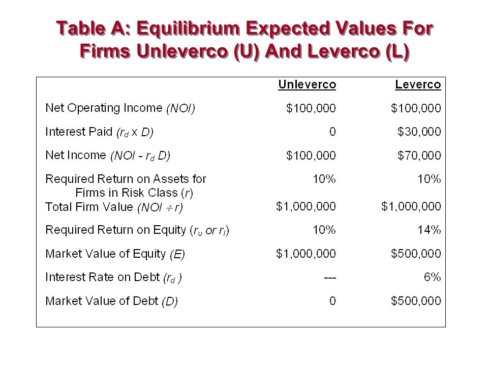 Table A: Equilibrium Expected Values For Firms Unleverco (U) And Leverco (L)