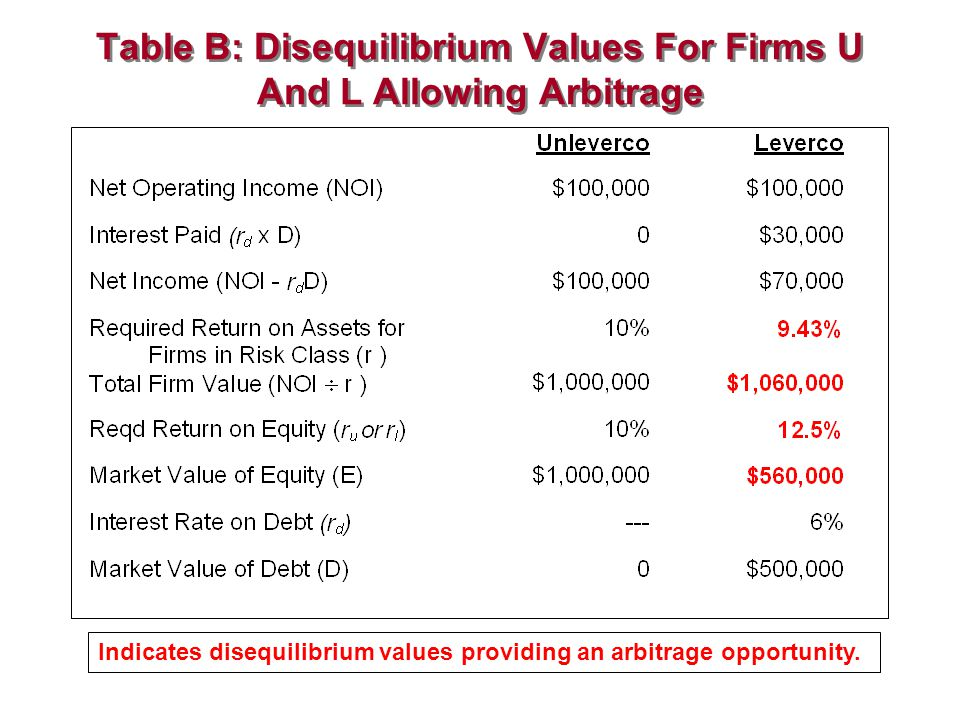 Table B: Disequilibrium Values For Firms U And L Allowing Arbitrage