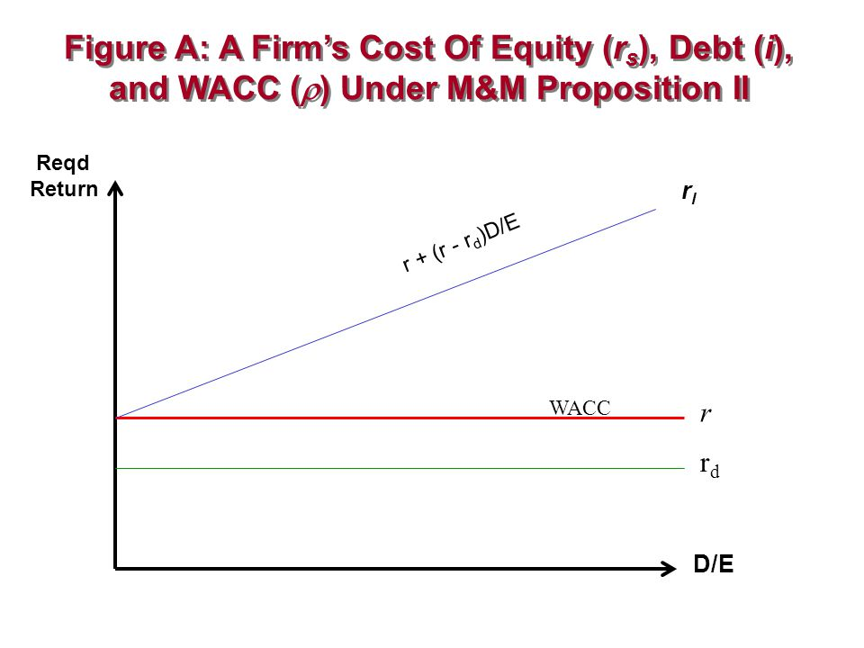 Figure A: A Firm's Cost Of Equity (rs), Debt (i), and WACC () Under M&M Proposition II