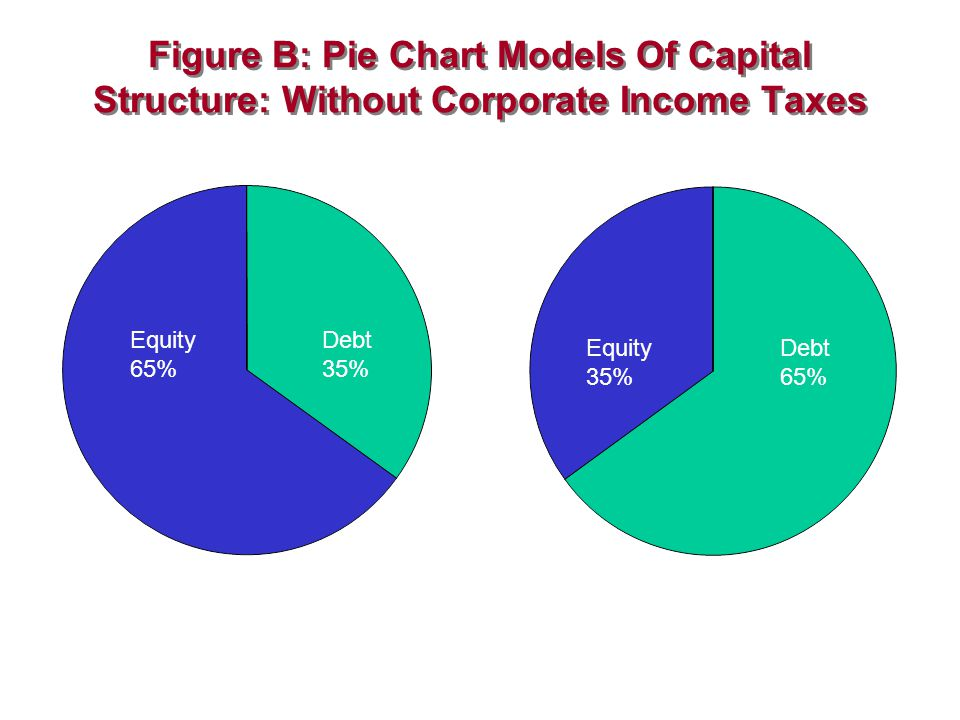 Figure B: Pie Chart Models Of Capital Structure: Without Corporate Income Taxes