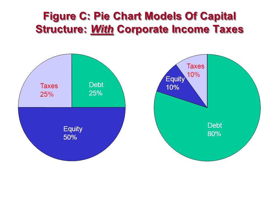 Figure C: Pie Chart Models Of Capital Structure: With Corporate Income Taxes