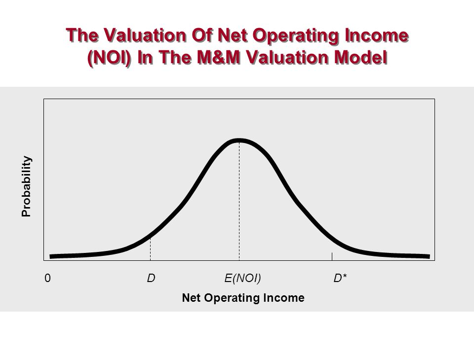 The Valuation Of Net Operating Income (NOI) In The M&M Valuation Model