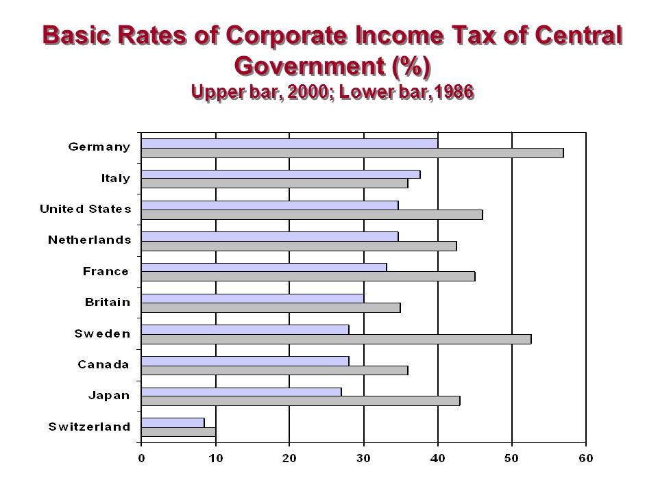 Basic Rates of Corporate Income Tax of Central Government (%) Upper bar, 2000; Lower bar,1986