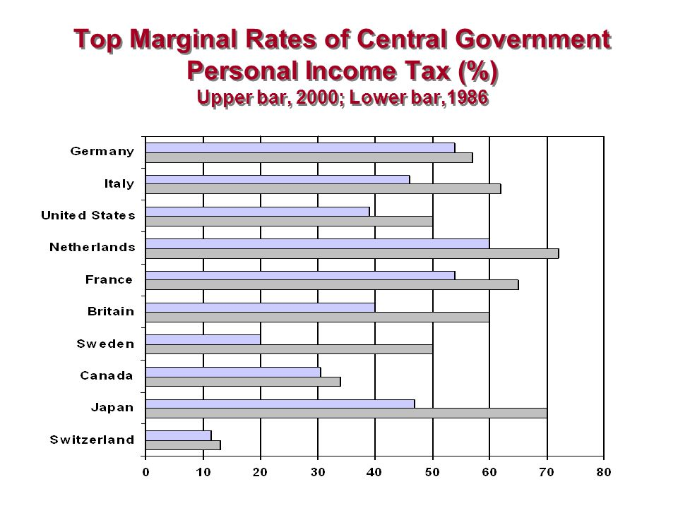 Top Marginal Rates of Central Government Personal Income Tax (%) Upper bar, 2000; Lower bar,1986