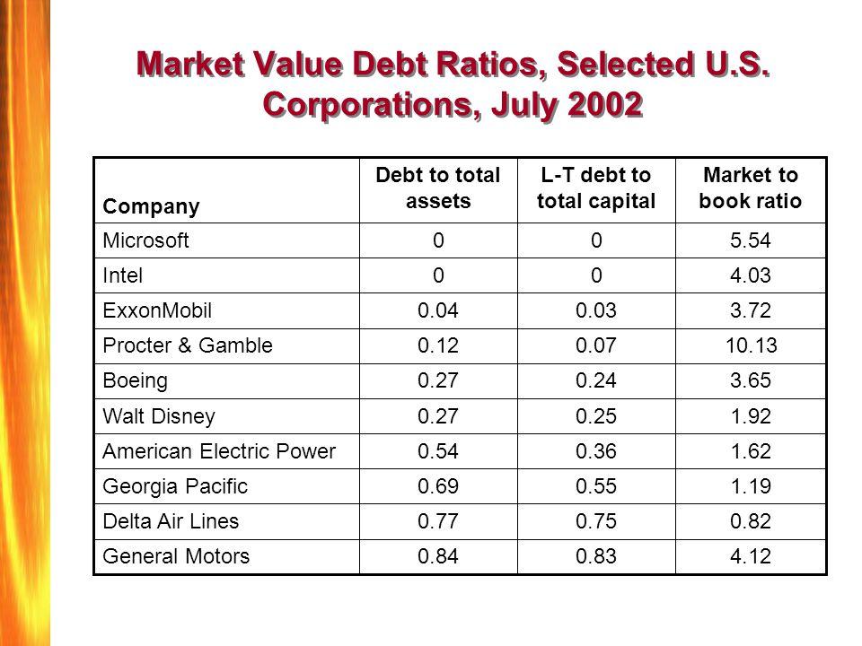 Market Value Debt Ratios, Selected U.S. Corporations, July 2002