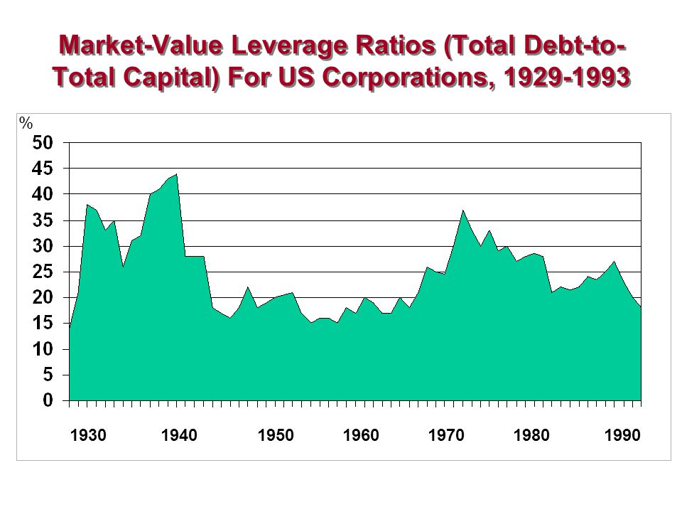Market-Value Leverage Ratios (Total Debt-to-Total Capital) For US Corporations, 1929-1993