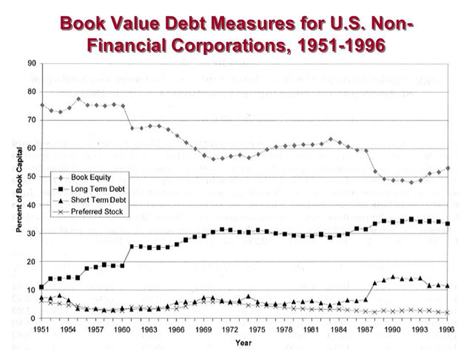 Book Value Debt Measures for U. S