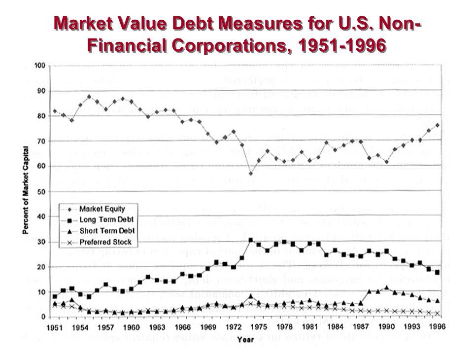 Market Value Debt Measures for U. S