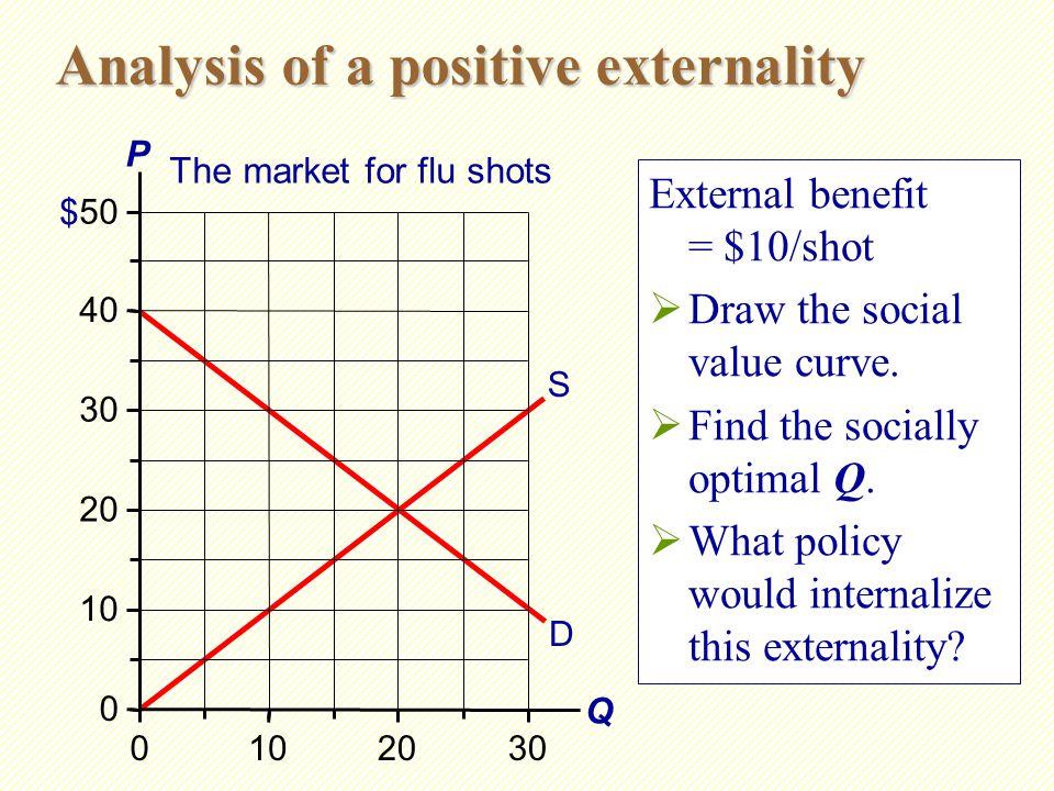 Answers Socially optimal Q = 25 shots